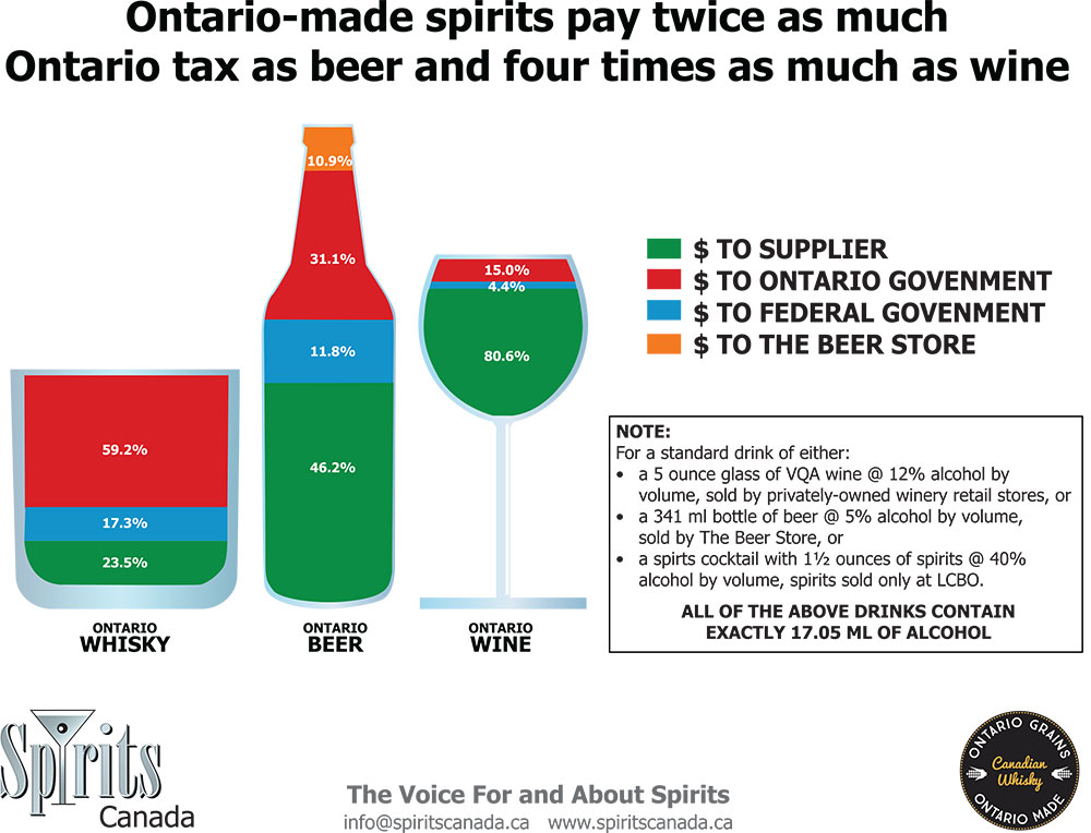 Tax on Spirits in Ontario